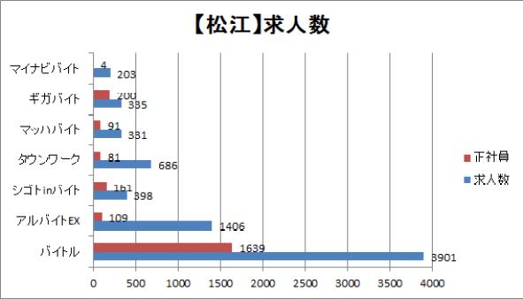 松江市の求人数を比較したグラフ