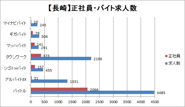 長崎の正社員・バイト求人数