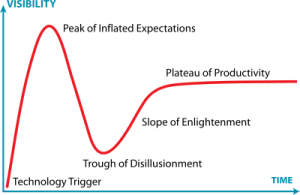The Gartner Hype Cycle, from Wikipedia
