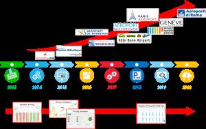 Kowee Parking Revenue Management Timeline
