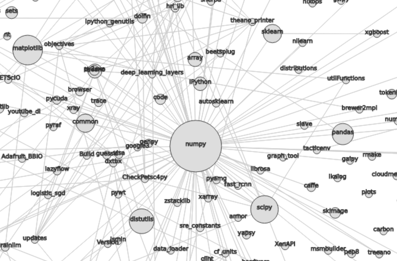 Visualizing Relationships Between Python Packages Robert