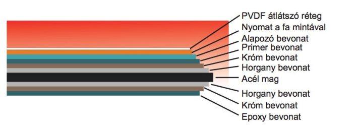 Optimum falszerkezet külső falburkolatának Időjárásálló burkolat rétegeinek bemutatása.