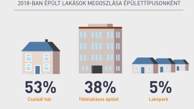 Photo of Az újépítésű ingatlanok száma nagyon elmarad 2018-2109-ben is a kívánatostól