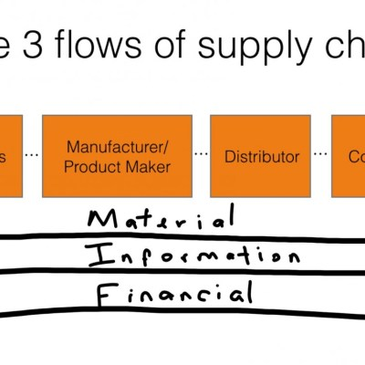 The three flows of supply chain