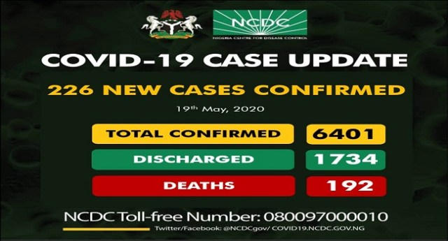 Covid-19: Nigeria records 226 new taking the total number of infections since the pandemic hit Nigeria to 6,401.