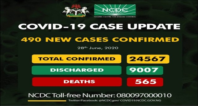 Update on Coronavirus shows that Nigeria recorded 490 new confirmed cases and seven deaths yesterday.