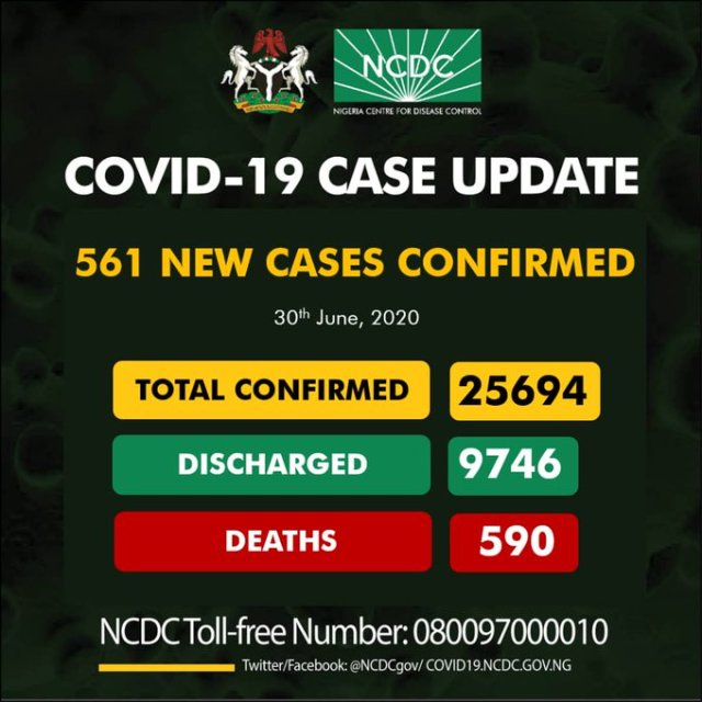 Update on Coronavirus shows that Nigeria yesterday,  recorded 561 new cases, bringing the total number of confirmed cases of Coronavirus in the country to 25,694.