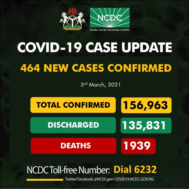 Nigeria yesterday recorded 464 new confirmed cases of COVID-19 Infections