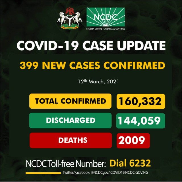 Nigeria recorded 399 new confirmed COVID-19 cases