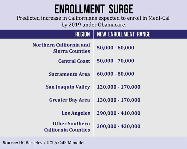 Obamacare To Pressure Californians' Access To Medi-Cal Doctors