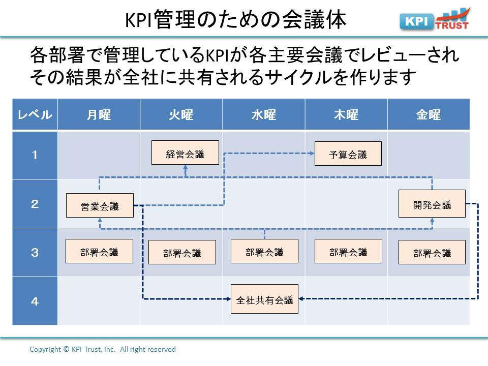 KPI管理の基礎   KPITrust Blog   ページ 2