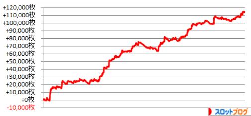 2014年 パチスロ年間収支データ
