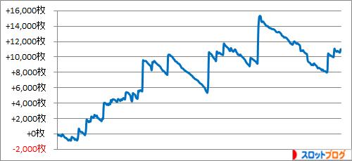 2014年 ゾーン狙い362台分の実践・収支データ