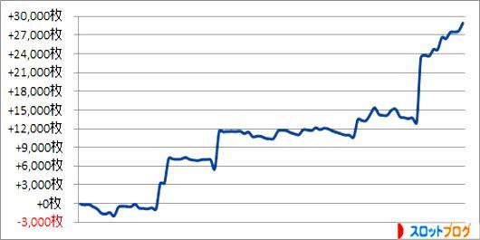 パチスロ月間収支データ 2015年1月 管理人「きくし」の数値
