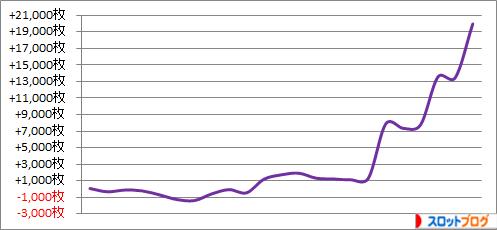 パチスロ月間収支データ 2015年3月 管理人「きくし」の数値