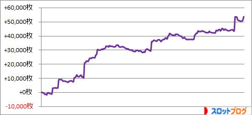 2015年上半期(1~6月) 天井狙い237台分の実践・収支データ