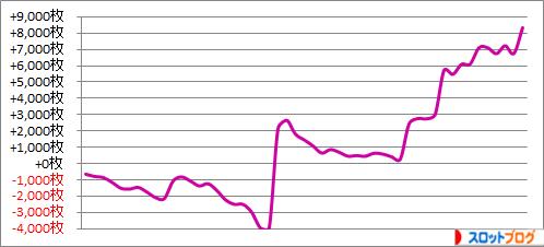 パチスロ月間収支データ 2015年5月 管理人「きくし」の数値