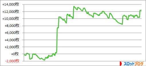 2015年 ゾーン狙い206台分の実践・収支データ(スロット攻略)