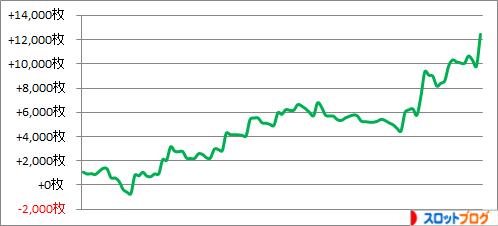 パチスロ月間収支データ 2016年4月(南国物語が大活躍の月)