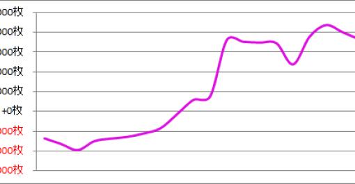 パチスロ月間収支データ 2016年8月(稼働量が激減した期間)