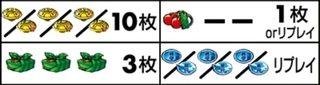押忍!番長3 スペック解析&勝ち方攻略(天井狙い目・設定判別・推測要素・リール配列・打ち方)
