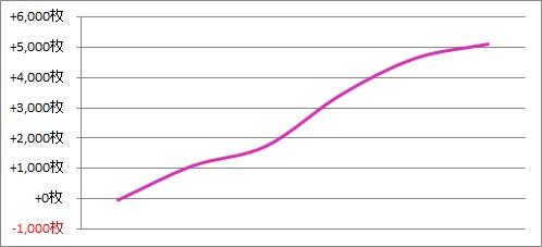 パチスロ月間収支データ 2017年6月(久々にスロが楽しかった期間)