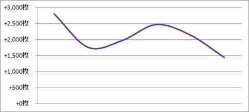パチスロ月間収支データ 2018年2月(設定状況と癖が変わってきた時期)