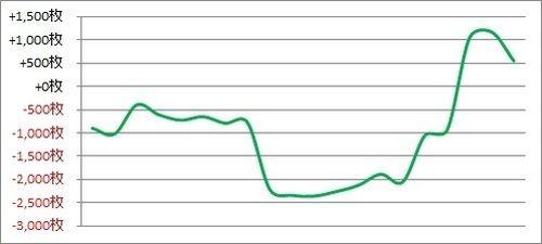 パチスロ月間収支データ 2018年6月(3ヶ月連続の屈辱な結果を味わう)