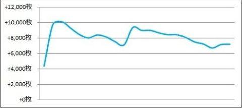 パチスロ月間収支データ 2018年9月(パチスロが楽しかった月間)
