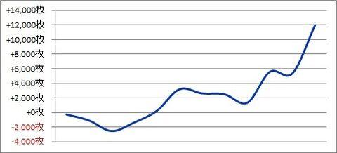 パチスロ月間収支データ 2018年12月(締め括りに相応しく強かった期間)