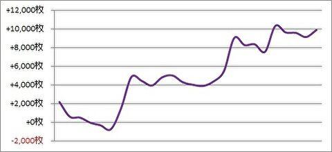 パチスロ月間収支データ 2019年4月(良い状況ゆえ稼働量を増やした期間)