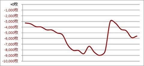 パチスロ月間収支データ 2019年6月(今年初の月間収支マイナスな期間)