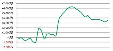 パチスロ月間収支データ 2019年7月(バブル崩壊の予兆を感じた期間)