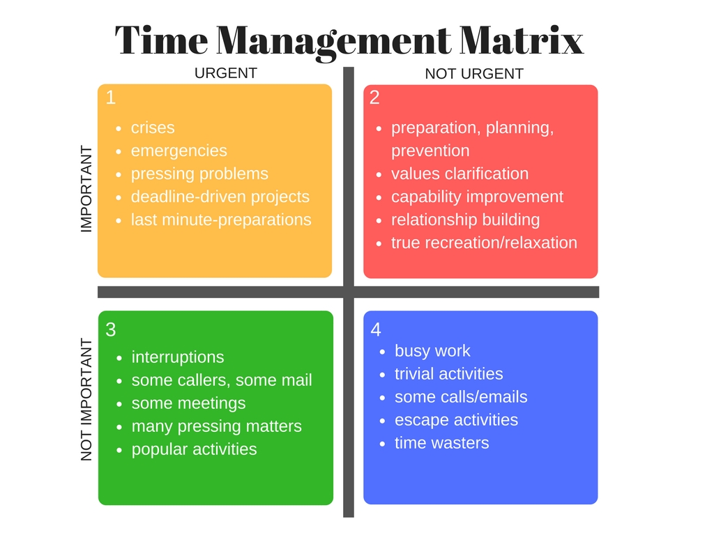 Time Management Matrix The 4 Quadrants