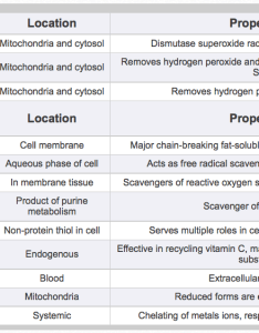 Table important enzymatic and nonenzymatic antioxidants also vitamin  an essential nutrient for horses kpp rh kppusa