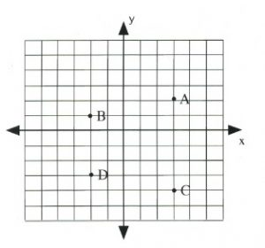 3.1 Points and Coordinates