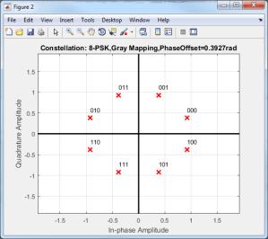 Modulate using Mary phase shift keying  Simulink