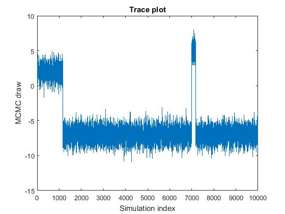 Posterior Estimation and Simulation Diagnostics - MATLAB & Simulink - MathWorks 한국