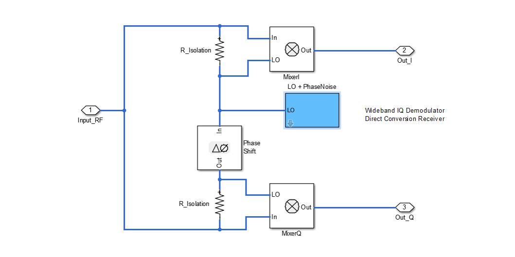 Modeling and Testing an LTE RF Receiver - MATLAB & Simulink - MathWorks 한국