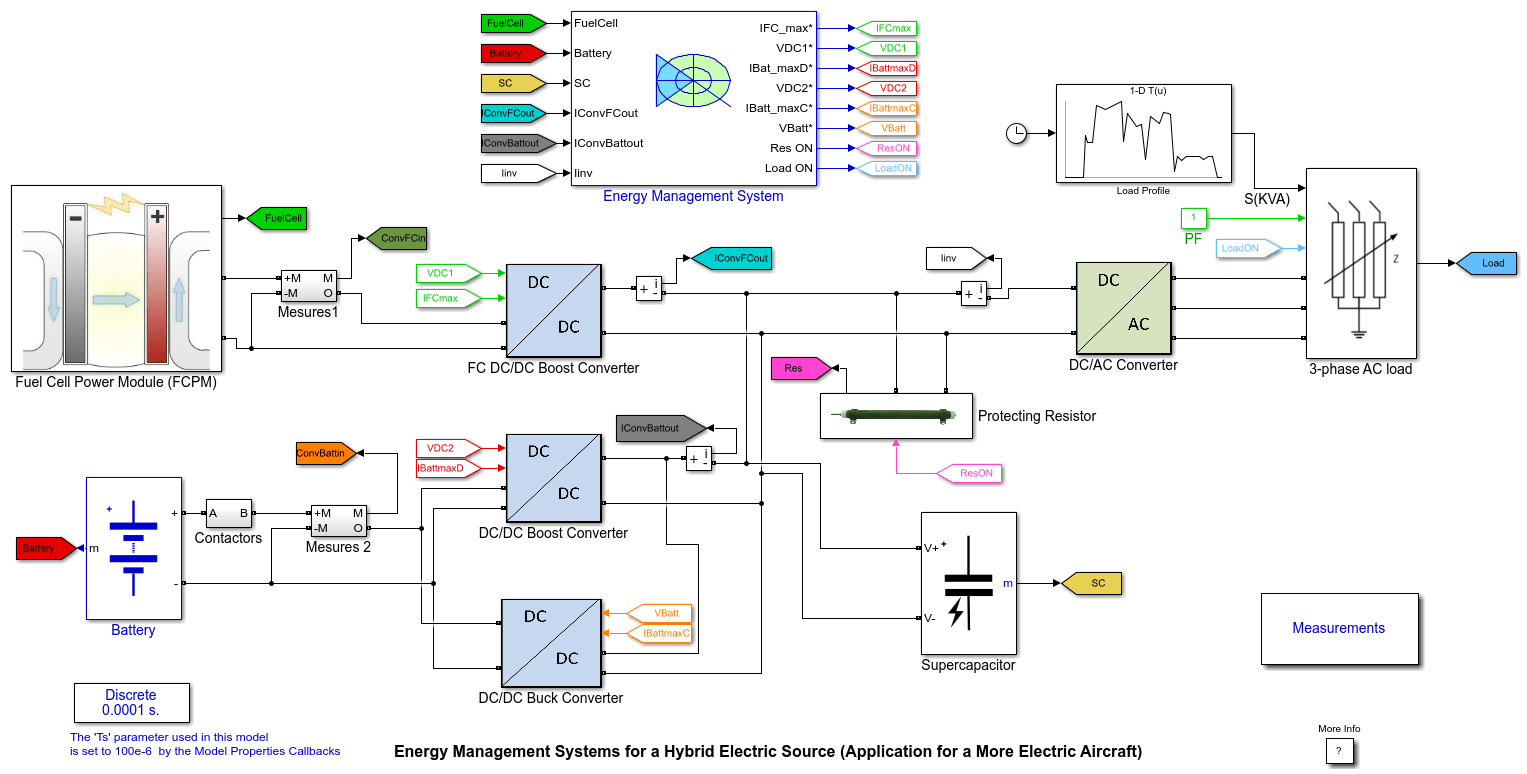 Energy Management Systems For A Hybrid Electric Source