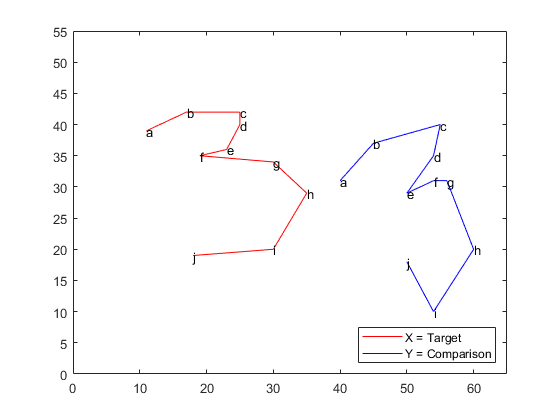 Compare Handwritten Shapes Using Procrustes Analysis