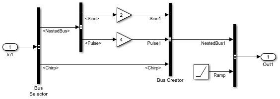 Simplify Subsystem and Model Interfaces with Buses