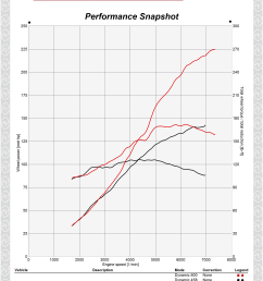 dyno graphs for the updated kit are shown below  [ 2156 x 2863 Pixel ]