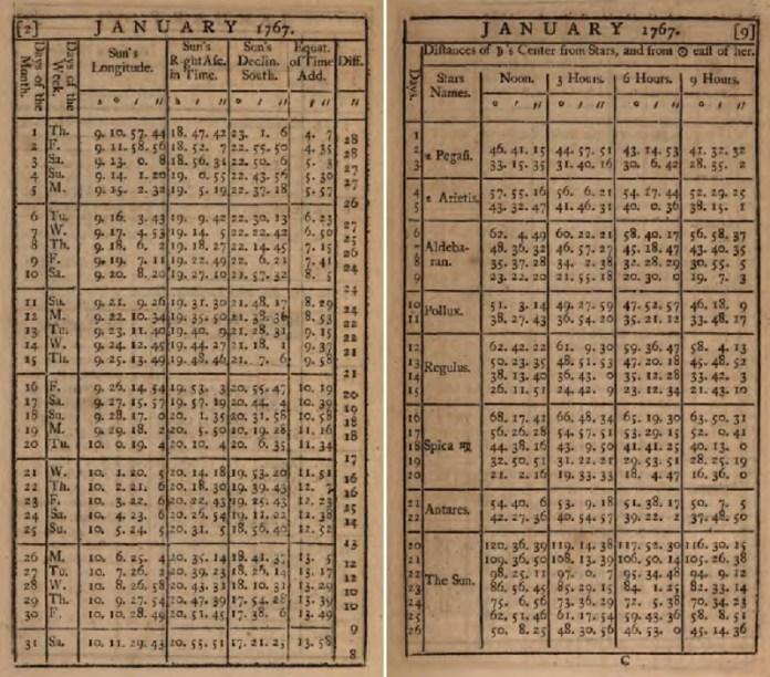 Obr. 23: Dvě strany z Námořního almanachu pro rok 1767, udávající nejdůležitější údaje pro navigátory. Sloupec 'Days of the Month' jsou dny v týdnu, sloupec 'Sun´s decline' je deklinace Slunce. Na pravé straně jsou pro každý den v měsíci tabelovány úhlové vzdálenosti Měsíce od jasných hvězd a Slunce pro poledne, 3h, 6h a 9h odpoledne. Zdroj: [13].