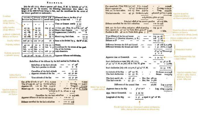 Obr. 26: Příklad zpracování měření lunárních vzdáleností až po získání zeměpisné délky. Zdroj: [14].