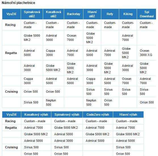 tabulka3