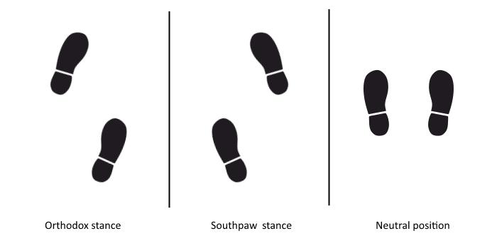 krav maga feet position in fighting stance