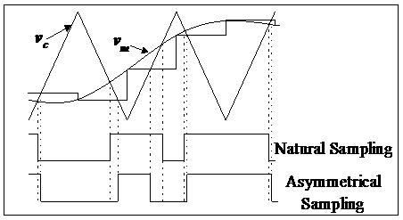 Natural sampling versus asymmetrical sampling