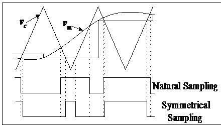 Natural sampling versus symmetrical sampling