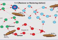 Monitoring underwater communication networks using autonomous moving vehicles